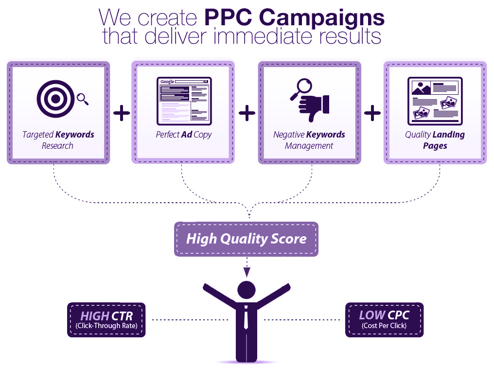 Montreal Adwords Certified Pay per Click (PCC) Management